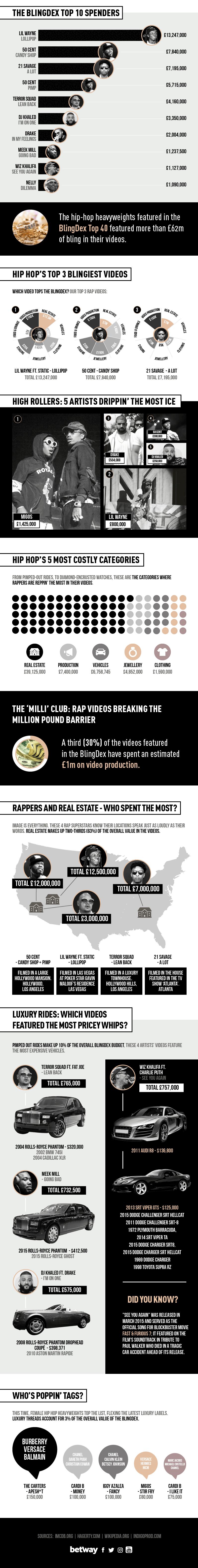 Blingdex Rap Edition Infographic